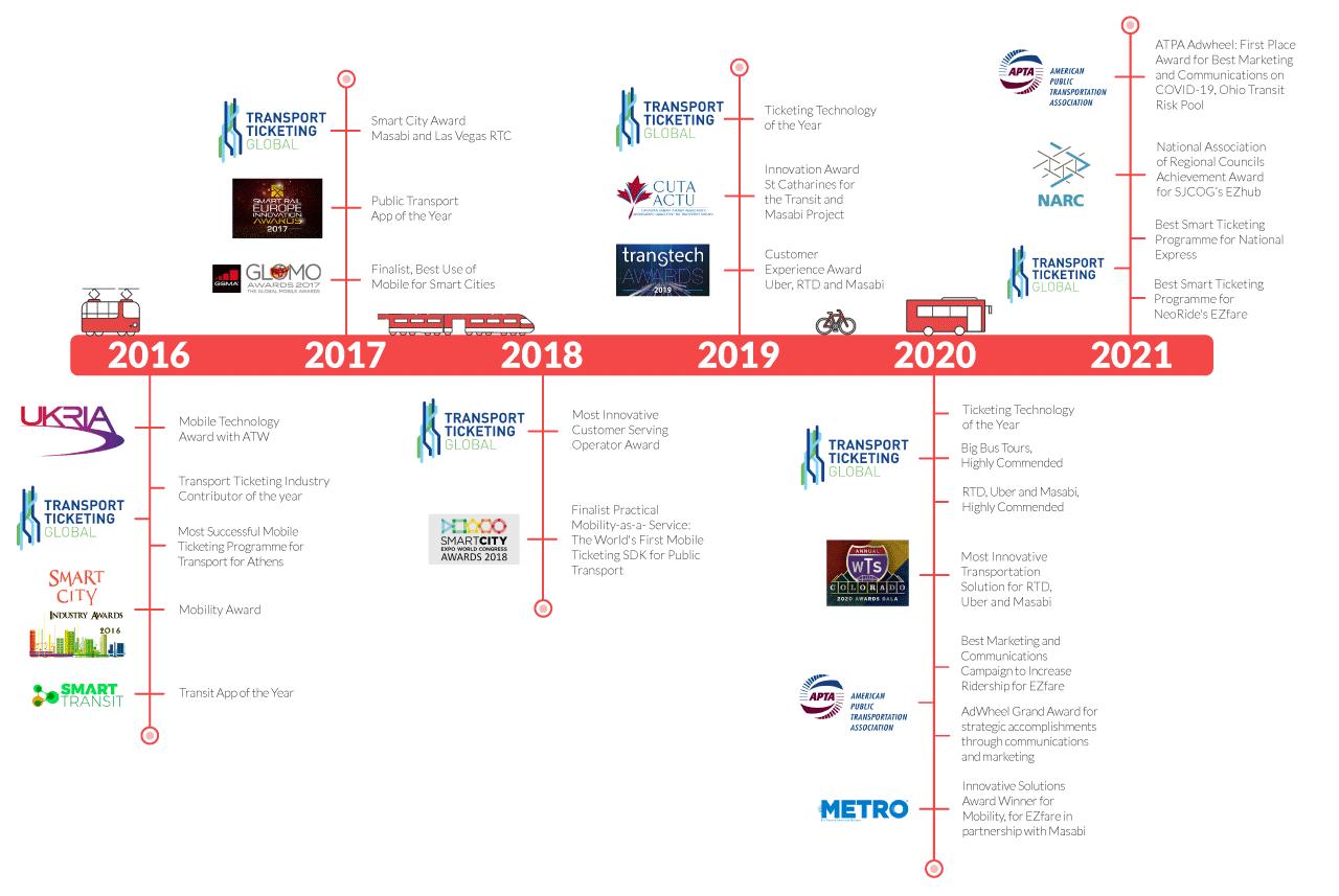 Award-list-Transparent-logos-2021
