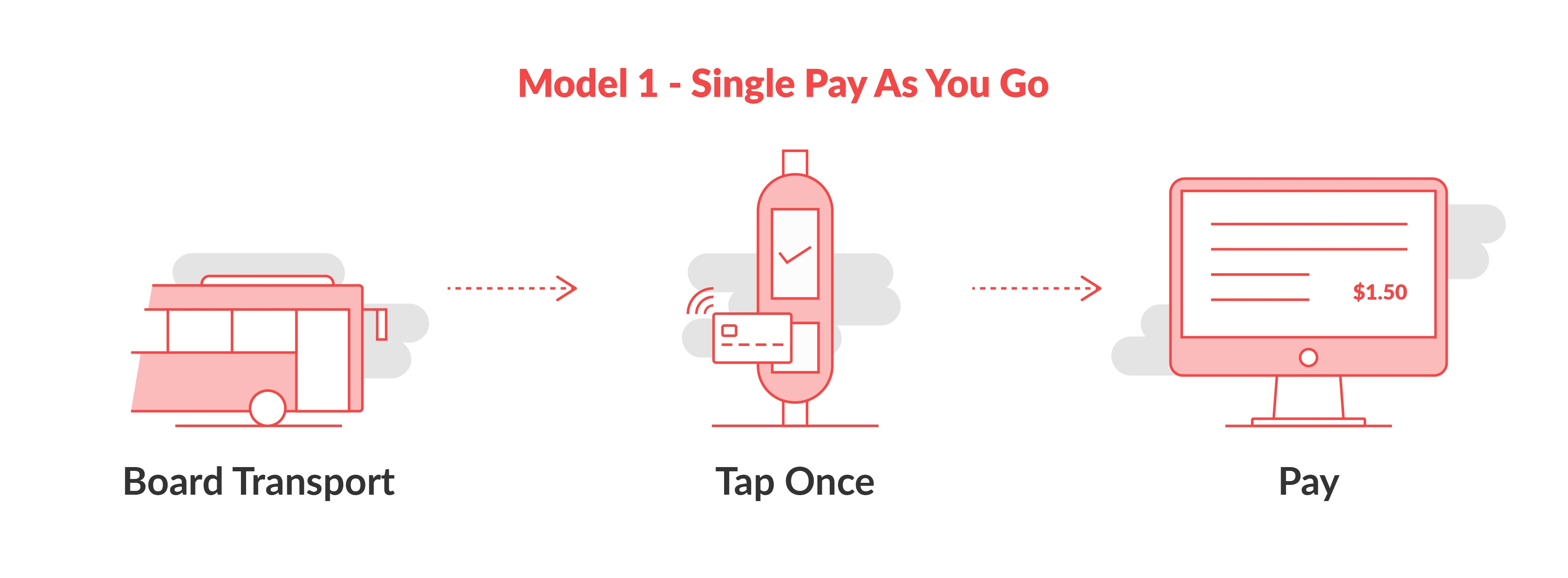 model-1-single-pay-as-you-go