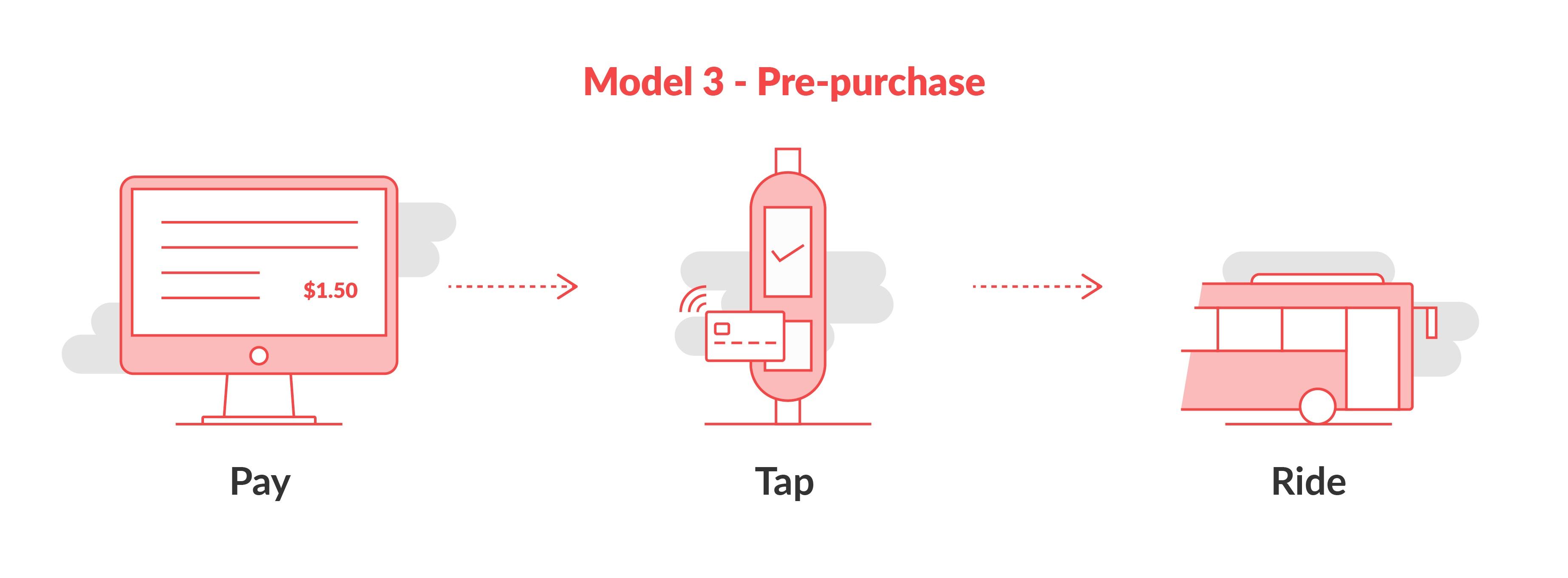 model-3-pre-purchase