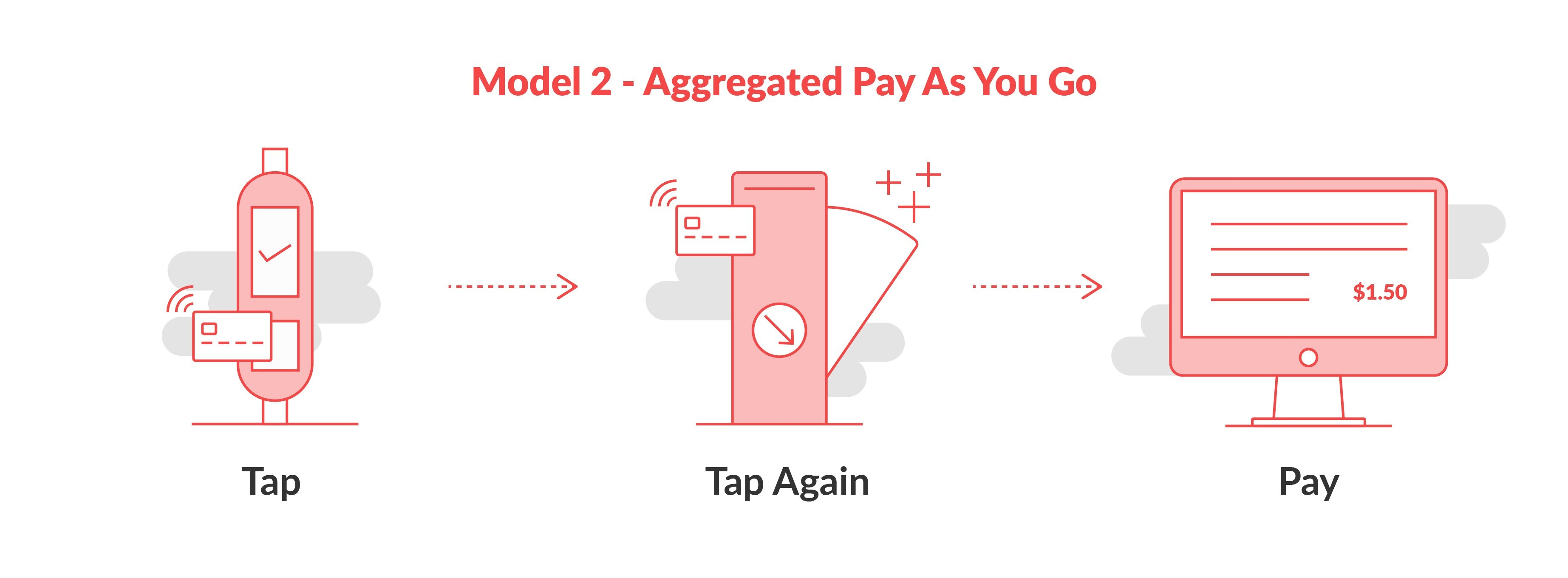 model-2-aggregated-pay-as-you-go